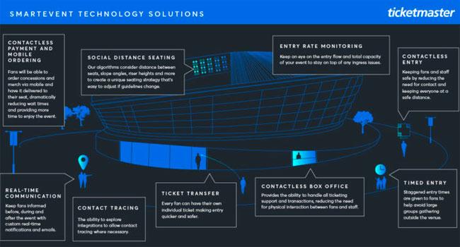 Ticketmaster SmartEvent